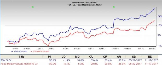 Tyson Foods Up 33 In 6 Months Whats Driving The Stock Nasdaq