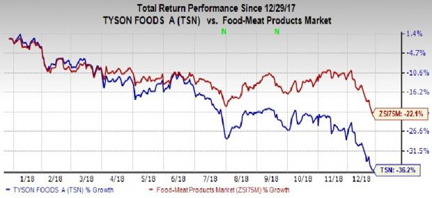 Will Buyouts And Savings Revive Tyson Foods Tsn In 2019 Nasdaq