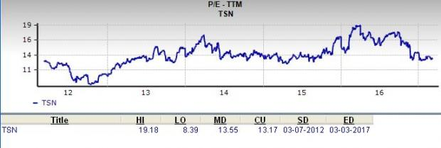 Is Tyson Foods a Great Stock for Value Investors?