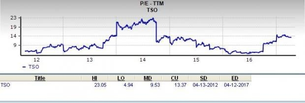 Is Tesoro (TSO) a Great Stock for Value Investors?