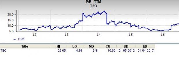 Should Value Investors Buy Tesoro (TSO) Stock?