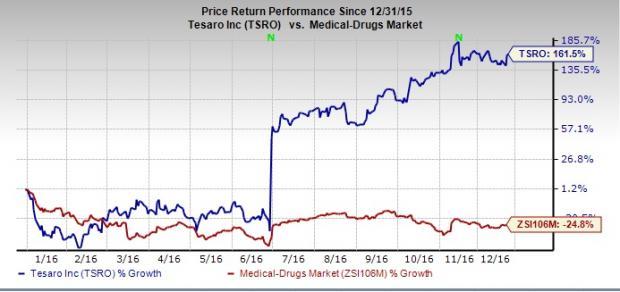 TSRO stock