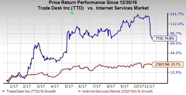 Featured Stock Overview: The Trade Desk, Inc. (TTD)