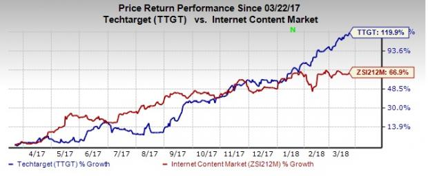 Top-Ranked Tech Stocks Under $20 With Room to Run: TechTarget Inc (TTGT)