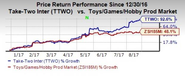 Take Two Ttwo Hits 52 Week High Whats Driving The Stock