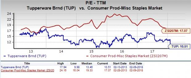 Is Tupperware Tup A Great Stock For Value Investors Nasdaq