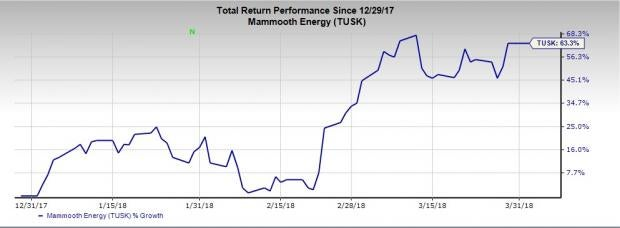 Best Performing Buy-Ranked Oil Stocks of the First Quarter: Mammoth Energy Services Inc (TUSK)
