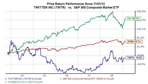 Why Twitter (TWTR) Stock Looks Like a Buy Ahead of Q4 Earnings Thursday