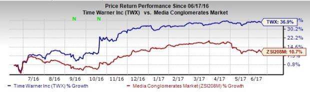 What Propelled Time Warner's Shares in the Last One Year?