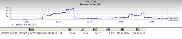 Is Ternium (TX) a Great Stock for Value Investors?