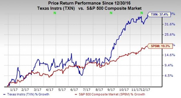 What's Next for Texas Instruments Incorporated (TXN) After Making 52-Week High?