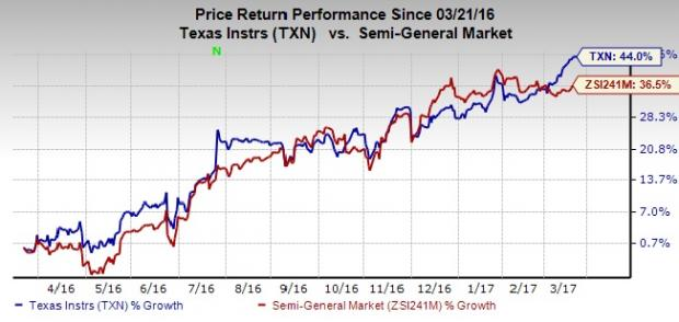 Texas Instruments (TXN) Touches New 52-Week High of $82.44