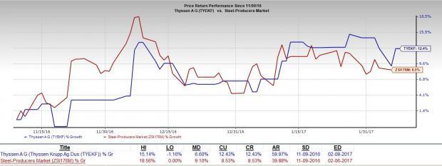 Steel & Iron Stocks Reporting Q4 Earnings: TYEKF, APEMY, CLF
