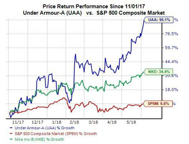 Is The Rock Partnership Actually Bad For Under Armour (UAA) Stock?