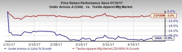 Under Armour (UA) Stock Up on Narrower-than-Expected Q1 Loss