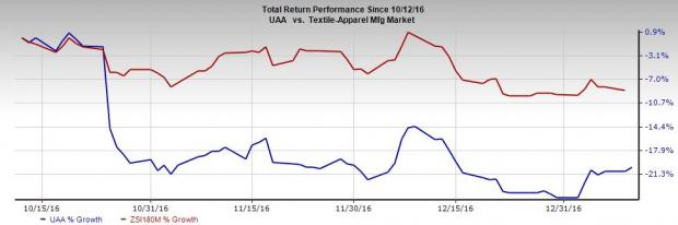 Why You Should Keep Distance From Under Armour Inc Now UA Impressive Shld Stock Quote