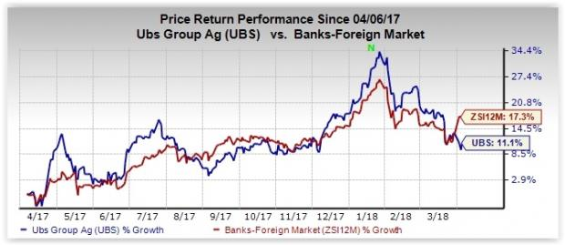 Ubs Group Ubs Might Witness Ratings Upgrades By Moodys Nasdaq