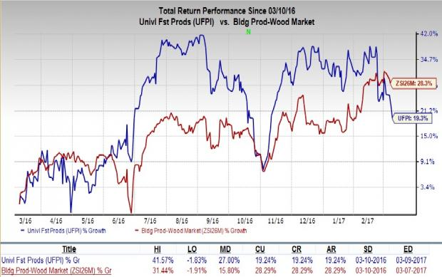 Should You Hold on to Universal Forest (UFPI) Stock Now?