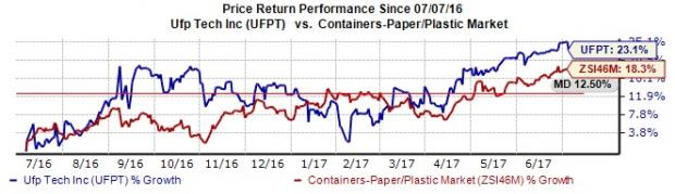 UFP Technologies Hits New 52-Week High: What's Driving It?
