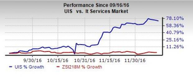 Unisys (UIS) Grows Organically with Latest Version AB Suite