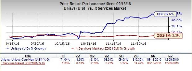 Unisys (UIS) Remains Focused on Healthy Organic Growth