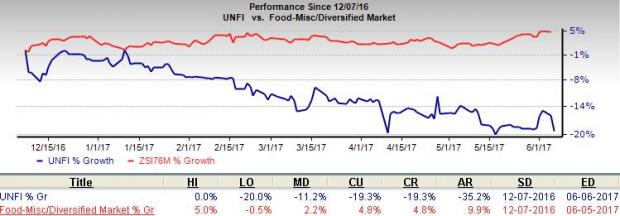 United Natural (UNFI) Reports Mixed Results, Cuts Sales View