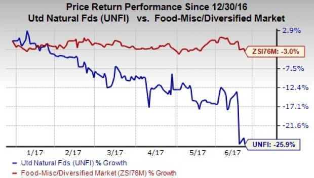 United Natural Foods' (UNFI) Sell Rating Reaffirmed at Pivotal Research