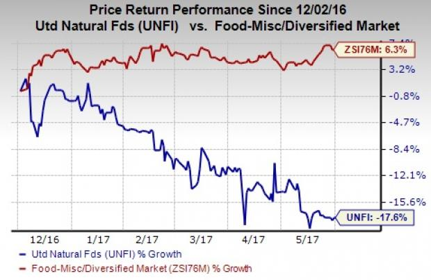 Robecosam AG Sells 4966 Shares of United Natural Foods, Inc. (UNFI)
