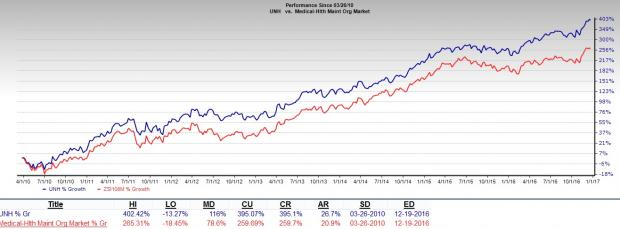 Why UnitedHealth (UNH) Stands Tall Amid All the Noise