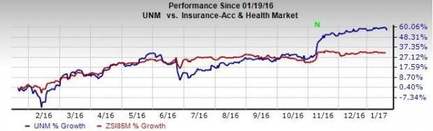 Should Unum Group (UNM) Stock Be in Your Portfolio Now?