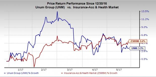 Unum Group (UNM) Increases Dividend, Okays Share Buyback