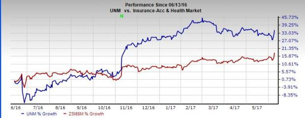 Why You Must Retain Unum Group (UNM) in Your Portfolio