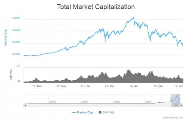 Bitcoin falls to $6000 as risk aversion hits cryptos