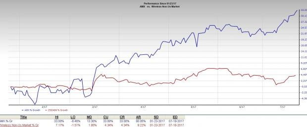Why Should You Dump America Movil (AMX) from Your Portfolio?