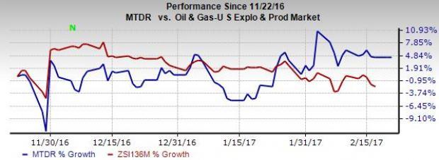 Matador (MTDR) Inks Midstream JV with Five Point Capital