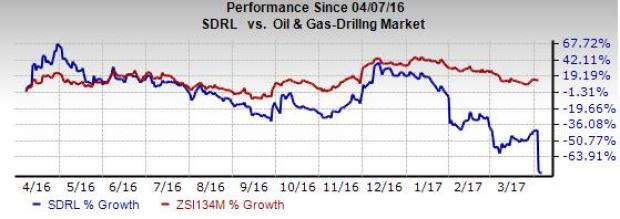 SeaDrill Stock Slumps to a Record Low, Bankruptcy Fears Rise
