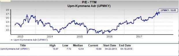 Is UPM-Kymmene (UPMKY) a Great Stock for Value Investors?