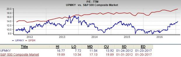 Can UPM-Kymmene (UPMKY) Be a Top Choice for Value Investors?