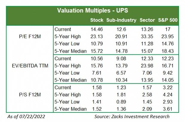 United Parcel (UPS) Q1 Earnings: Disappointment in Store?