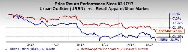 Urban Outfitters (URBN) Stock Up on Q2 Earnings & Sales Beat