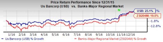 5 Reasons Why U.S. Bancorp (USB) Stock is a Solid Buy Now
