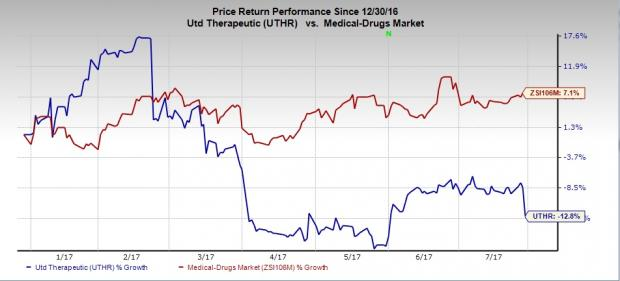 United Therapeutics (UTHR) Incurs Loss in Q2, Sales Top