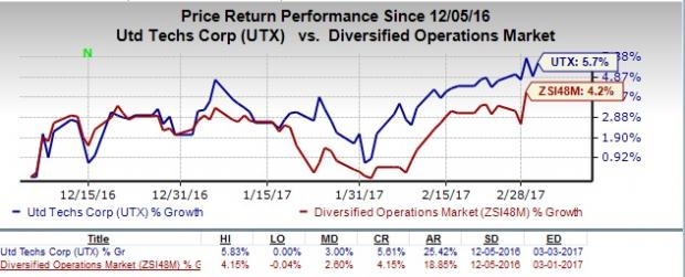 United Technologies Remains Well Poised for Healthy Growth