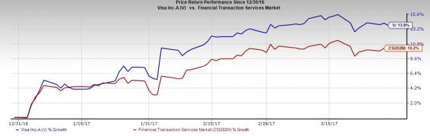Visa (V) Partners with Viewpost to Serve Small Businesses