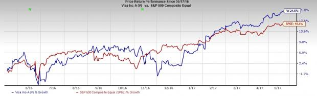 Visa (V) Hits 52-Week High on Strong Results, Recent Deals