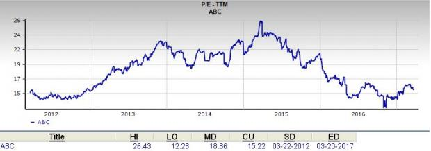 Is AmerisourceBergen (ABC) a Good Choice for Value Investors?