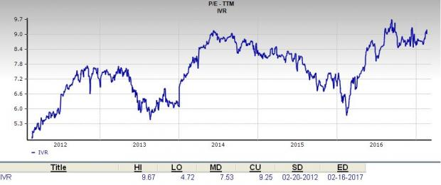 Is Invesco Mortgage Capital (IVR) a Great Stock for Value Investors?