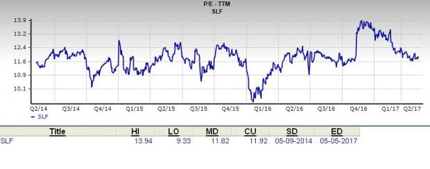 Is Sun Life Financial (SLF) a Great Stock for Value Investors?