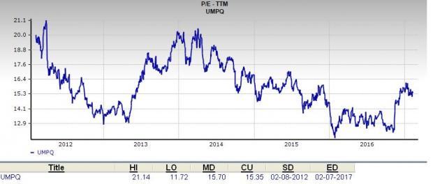 Is Umpqua Holdings (UMPQ) a Great Stock for Value Investors?