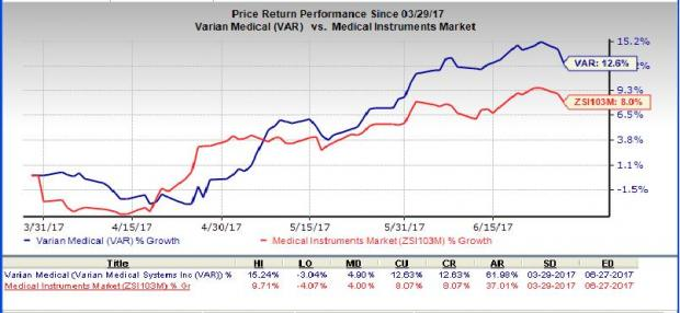 Varian Rides on Oncology and Proton Therapy Businesses